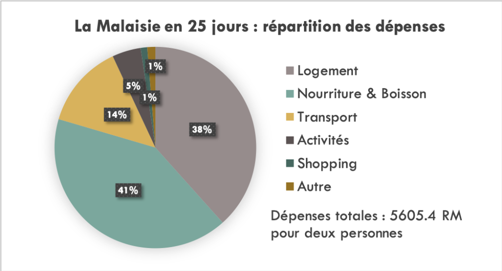 Répartition de nos dépenses en Malaisie